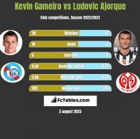 Kevin Gameiro vs Ludovic Ajorque h2h player stats