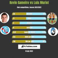 Kevin Gameiro vs Luis Muriel h2h player stats