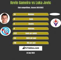 Kevin Gameiro vs Luka Jovic h2h player stats