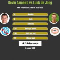 Kevin Gameiro vs Luuk de Jong h2h player stats