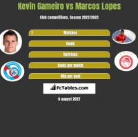 Kevin Gameiro vs Marcos Lopes h2h player stats