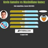 Kevin Gameiro vs Maximiliano Gomez h2h player stats