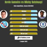 Kevin Gameiro vs Michy Batshuayi h2h player stats
