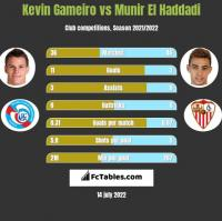 Kevin Gameiro vs Munir El Haddadi h2h player stats