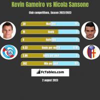 Kevin Gameiro vs Nicola Sansone h2h player stats