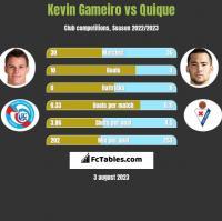 Kevin Gameiro vs Quique h2h player stats
