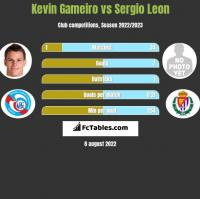 Kevin Gameiro vs Sergio Leon h2h player stats