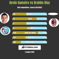 Kevin Gameiro vs Brahim Diaz h2h player stats