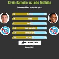 Kevin Gameiro vs Lebo Mothiba h2h player stats