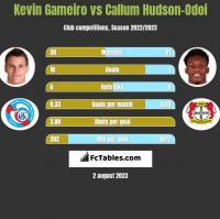 Kevin Gameiro vs Callum Hudson-Odoi h2h player stats