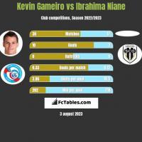 Kevin Gameiro vs Ibrahima Niane h2h player stats
