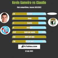 Kevin Gameiro vs Claudio h2h player stats