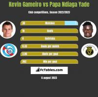 Kevin Gameiro vs Papa Ndiaga Yade h2h player stats