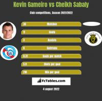 Kevin Gameiro vs Cheikh Sabaly h2h player stats