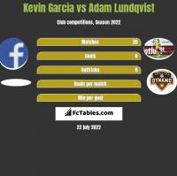 Kevin Garcia vs Adam Lundqvist h2h player stats