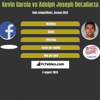 Kevin Garcia vs Adolph Joseph DeLaGarza h2h player stats