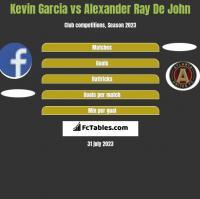 Kevin Garcia vs Alexander Ray De John h2h player stats