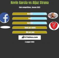Kevin Garcia vs Aljaz Struna h2h player stats