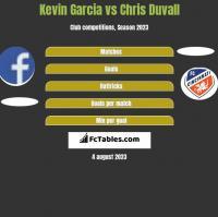 Kevin Garcia vs Chris Duvall h2h player stats