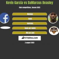 Kevin Garcia vs DaMarcus Beasley h2h player stats