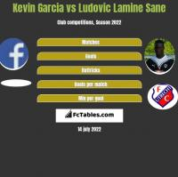 Kevin Garcia vs Ludovic Lamine Sane h2h player stats
