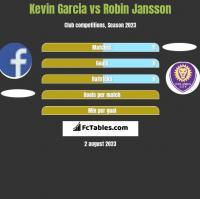Kevin Garcia vs Robin Jansson h2h player stats