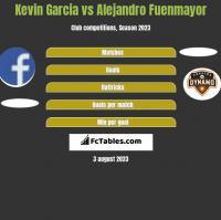 Kevin Garcia vs Alejandro Fuenmayor h2h player stats