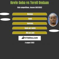 Kevin Goba vs Terell Ondaan h2h player stats