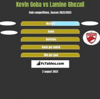 Kevin Goba vs Lamine Ghezali h2h player stats