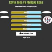 Kevin Goba vs Philippe Keny h2h player stats
