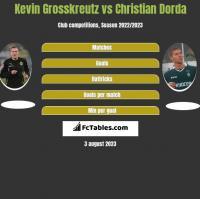 Kevin Grosskreutz vs Christian Dorda h2h player stats
