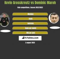 Kevin Grosskreutz vs Dominic Maroh h2h player stats