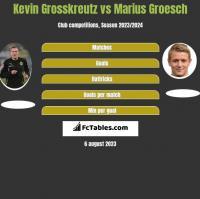 Kevin Grosskreutz vs Marius Groesch h2h player stats