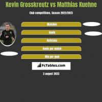 Kevin Grosskreutz vs Matthias Kuehne h2h player stats