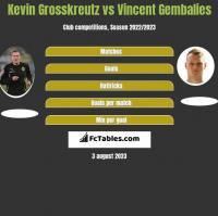 Kevin Grosskreutz vs Vincent Gembalies h2h player stats