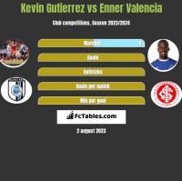 Kevin Gutierrez vs Enner Valencia h2h player stats