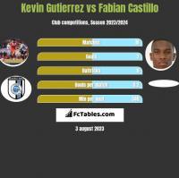Kevin Gutierrez vs Fabian Castillo h2h player stats