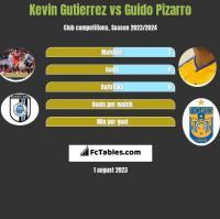 Kevin Gutierrez vs Guido Pizarro h2h player stats
