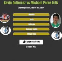 Kevin Gutierrez vs Michael Perez Ortiz h2h player stats