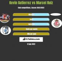 Kevin Gutierrez vs Marcel Ruiz h2h player stats