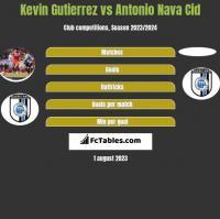 Kevin Gutierrez vs Antonio Nava Cid h2h player stats