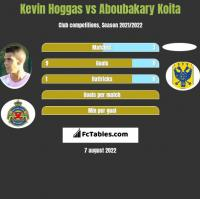 Kevin Hoggas vs Aboubakary Koita h2h player stats