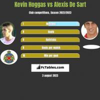 Kevin Hoggas vs Alexis De Sart h2h player stats
