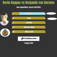 Kevin Hoggas vs Benjamin van Durmen h2h player stats