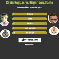 Kevin Hoggas vs Birger Verstraete h2h player stats