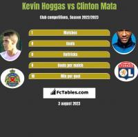 Kevin Hoggas vs Clinton Mata h2h player stats