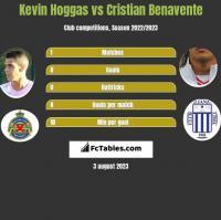 Kevin Hoggas vs Cristian Benavente h2h player stats