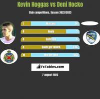 Kevin Hoggas vs Deni Hocko h2h player stats