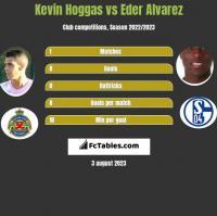 Kevin Hoggas vs Eder Alvarez h2h player stats