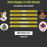 Kevin Hoggas vs Faris Haroun h2h player stats